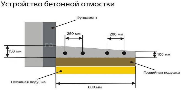 Мощение дорожек - Студия Ландшафтный дизайн РФ